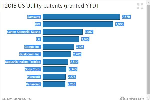 us utility patents ytd 三星持有專利數超越IBM 位居美國首位
