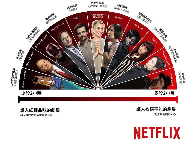 Netflix追劇熱度量表_台灣香港區_resize
