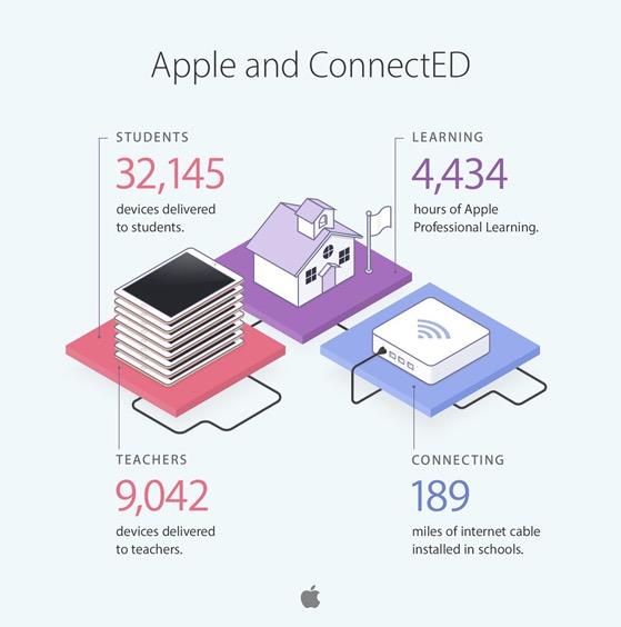 66372 20160811152246371 2088356168 蘋果協助美國數位化教育 超過3.2萬名學生透過iPad學習