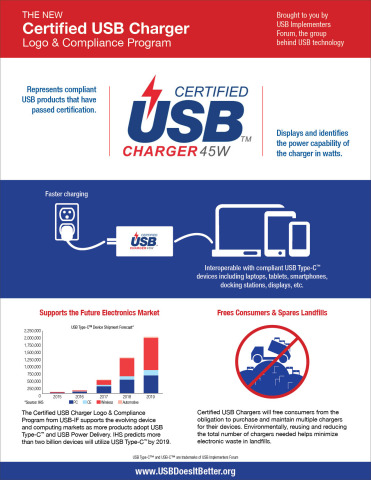 Certified_USB_Charger_Logo_&_Certification_Program_Infographic