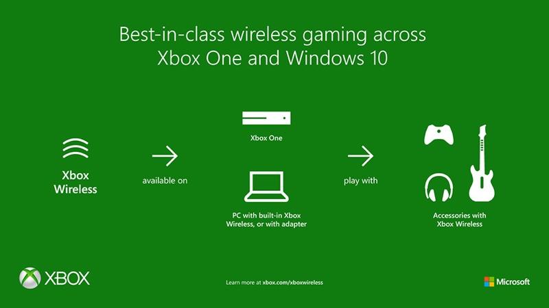 xboxwirelesshero resize 微軟推新遊戲主機同捆、擴大PC遊戲遊玩體驗